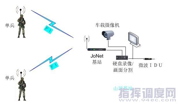 车载无线图像传输系统网络拓扑结构图