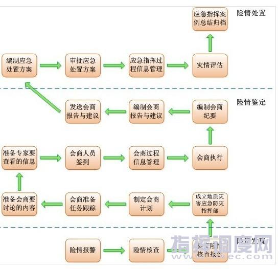 业务流程图构成 图书馆管理信息系统组织结构图